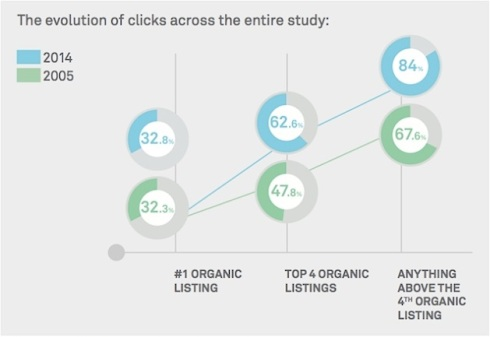 Clicks are evolving. The top 4 slots have improved 30% since 2005.