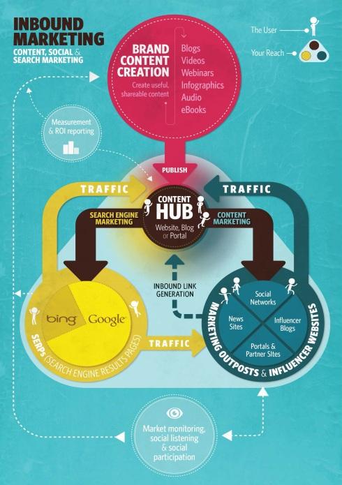 digi mktg infographic